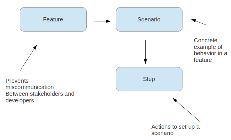 Feature Scenario and Steps