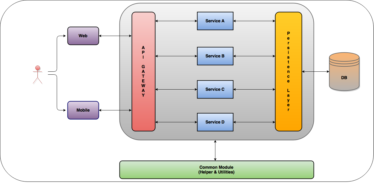 microservices-arch