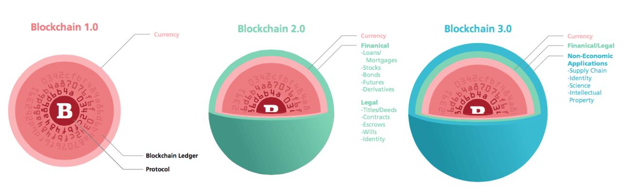 blockchain-level