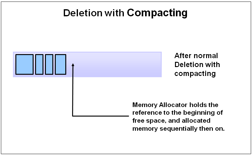 deletion with compaction