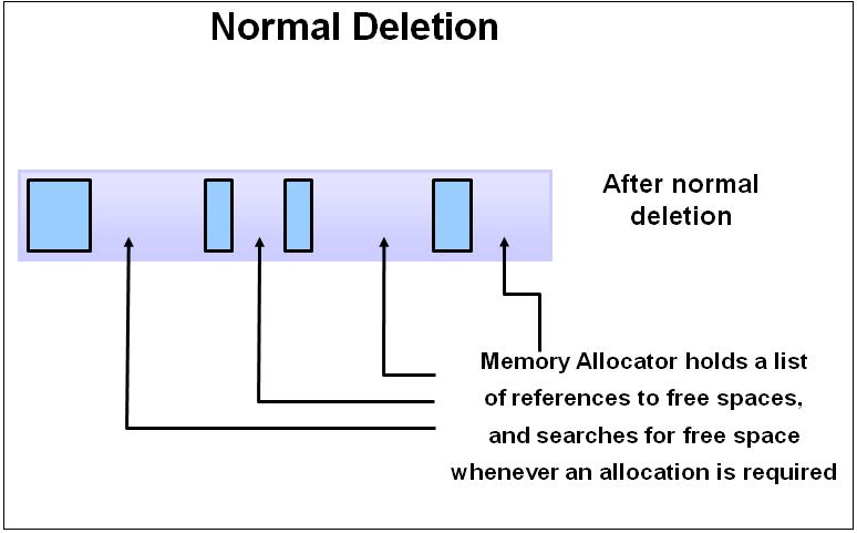 normal deletion