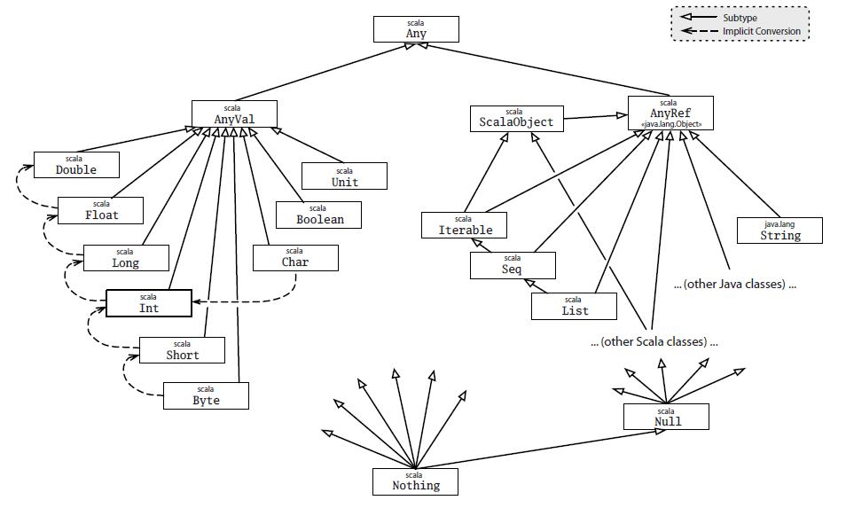 scala-type-system