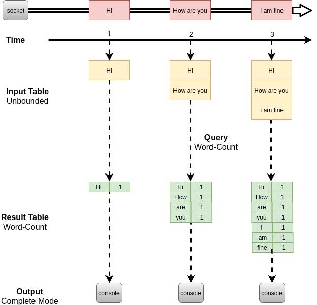 ss-programming-model