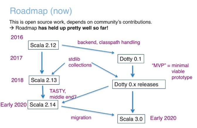 Scala-3-Roadmap