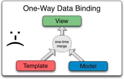 One_Way_Data_Binding