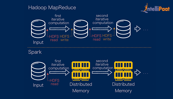Difference-between-MapReduce-and-Spark_A