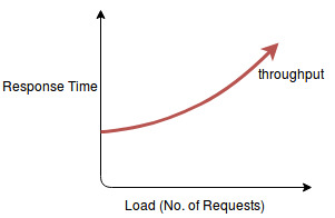 scalability_throughput