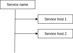 single_service
