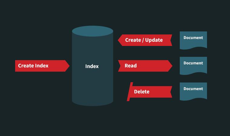 A Basic CRUD Application Using ElasticSearch