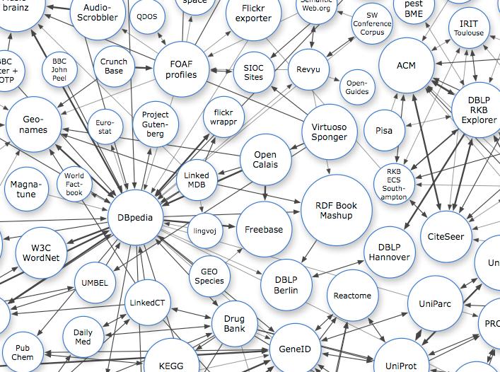 Knoldus Linked Data