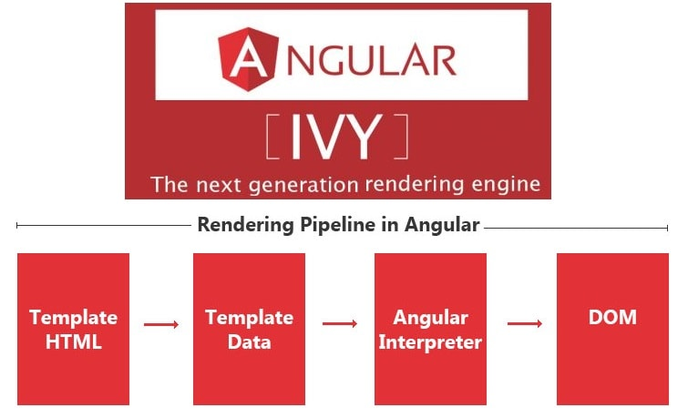 Ivy-rendering-engine-in-Angular-8-min