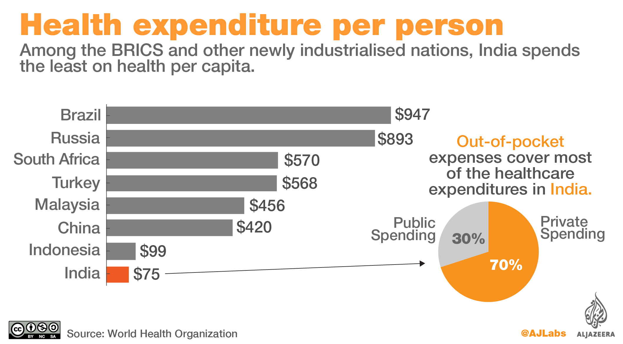BRICS country expenditure on healthcare.