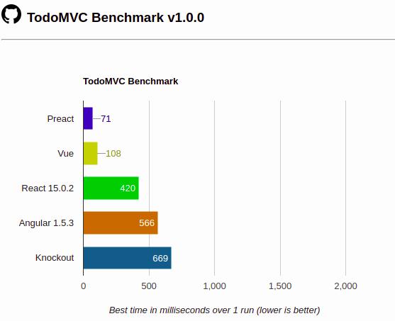 PREACT Benchmarks 1.0.0