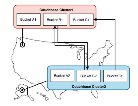 Cocuhbase high availability: xdcr