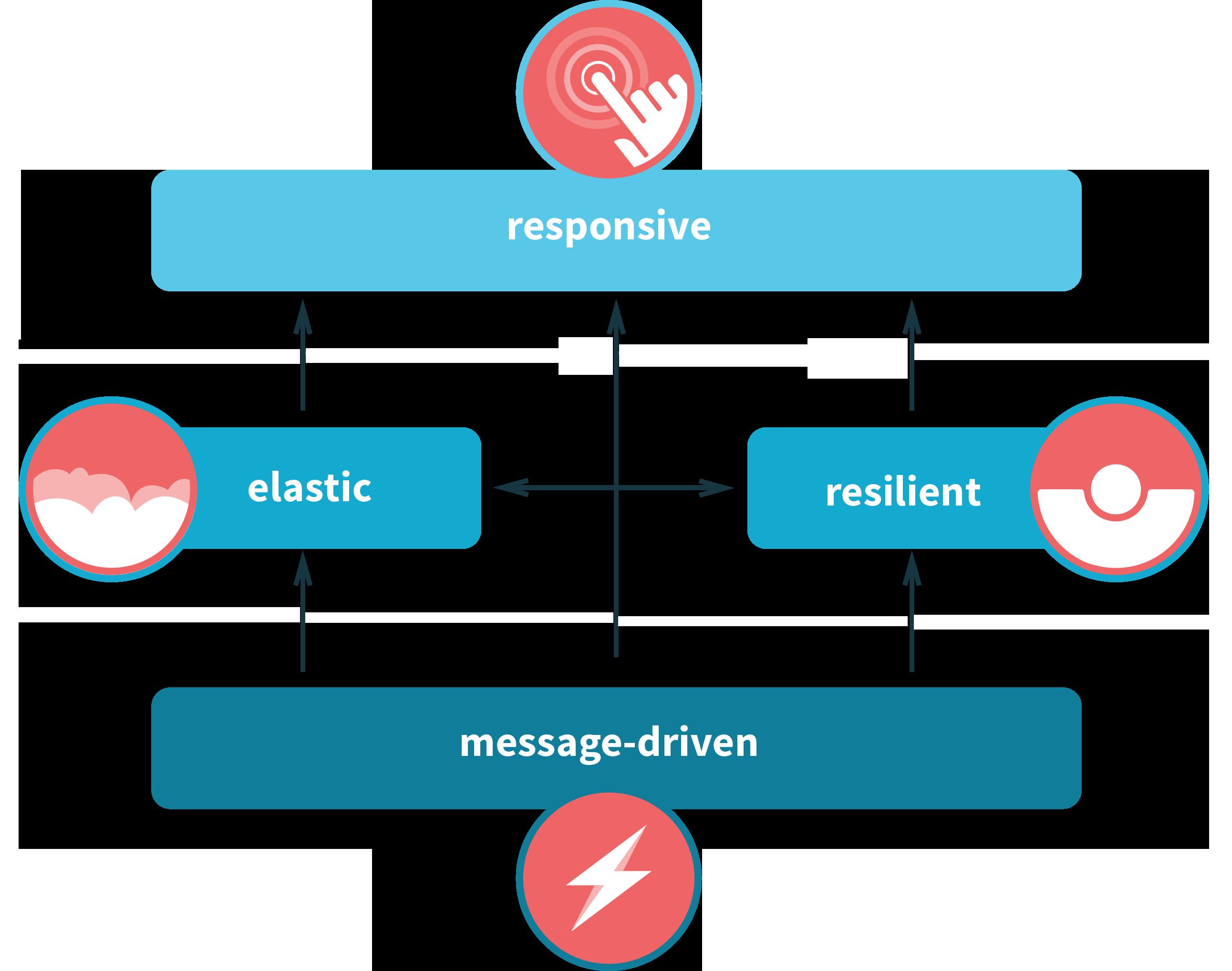 reactive-principles