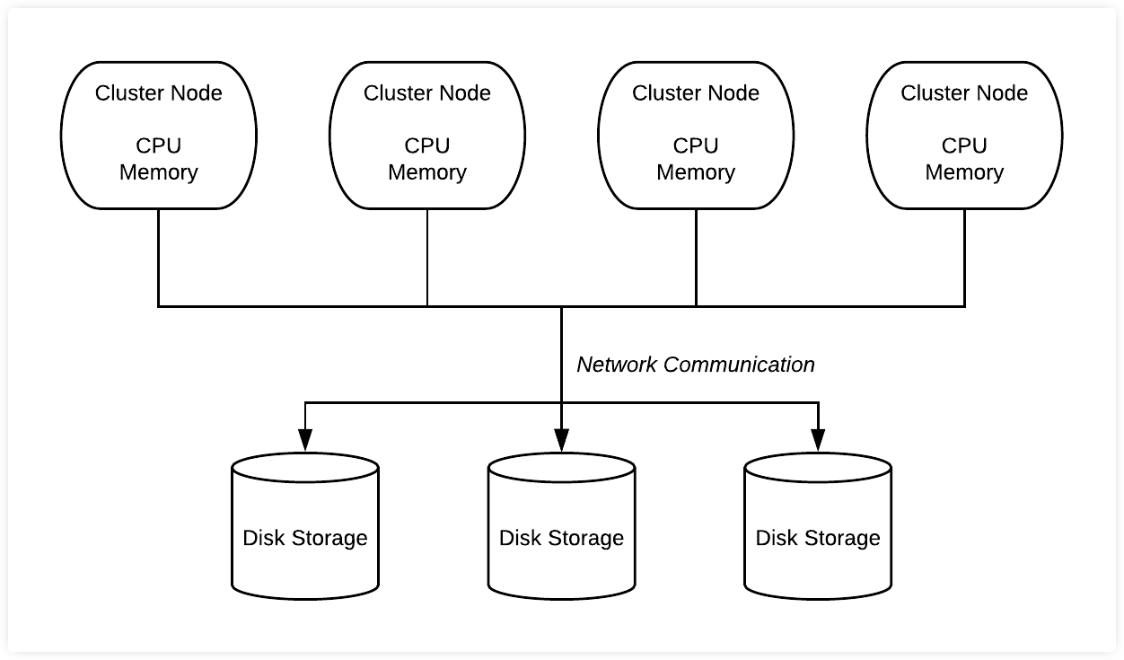 shared-disk-architecture