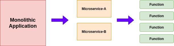 From Monolithic to serverless transformation.