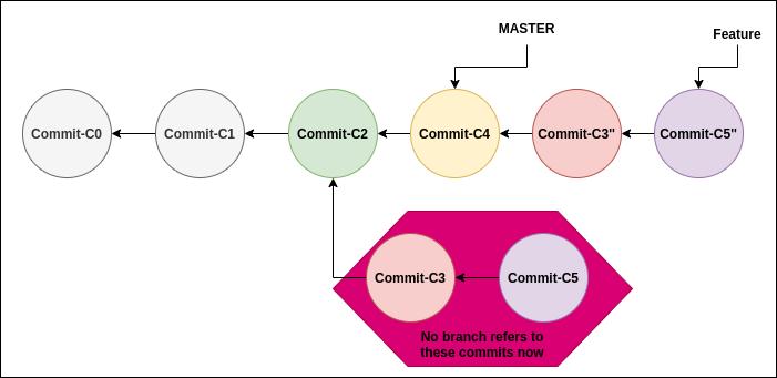 Git useful commands - rebase applied.