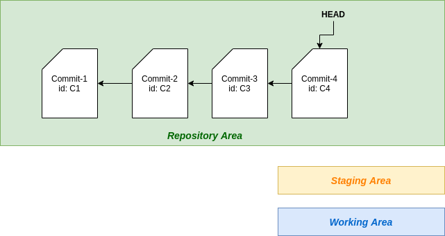 Git useful commands - git:reset