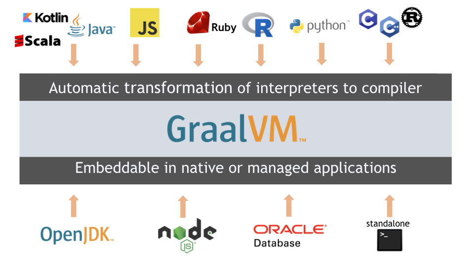 Polyglot ability for GraalVm