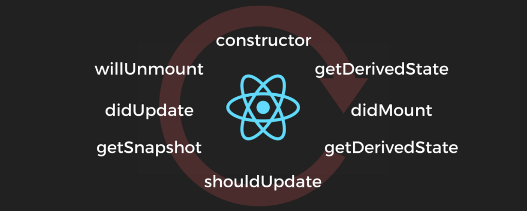 React Lifecycle